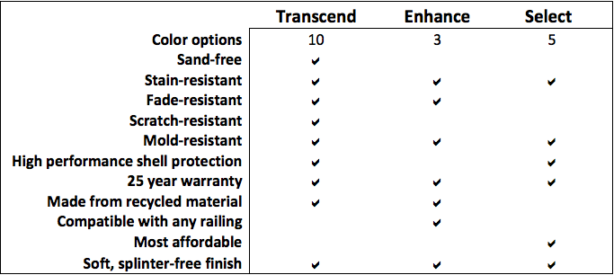 Comparison of Trex Decking